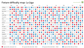 la liga table 2015 16 visualising the 2015 16 la liga and serie a fixtures experimental
