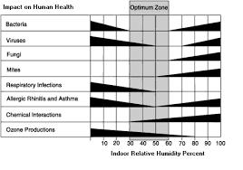 Comfortable Indoor Temperature Edc Usa