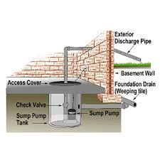 disconnecting waterproofing systems basement specialist