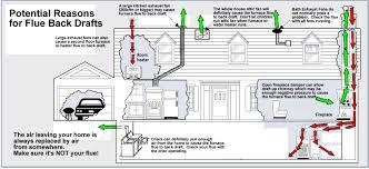gas fireplace insert carbon monoxide u2013 fireplaces