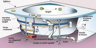 montaggio vasca da bagno installare una vasca idromassaggio bricoportale fai da te e