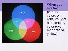 Primary Colors Of Light Light And Color Light Interacting With Matter When Light Hits