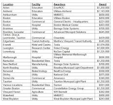taunton municipal lighting plant massachusetts funding us 20 million for 85mwh of energy storage