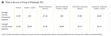 average cost of food 5 emerging us tech hubs with a low cost of living paysa