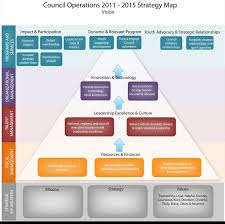 Strategy Map How To Create Strategy U0026 Drive Alignment Onstrategy Resources
