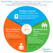 Product Development Manager Job Description Scrum Roles Demystified Scrum Alliance