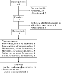 randomised placebo controlled trial of nebulised furosemide for