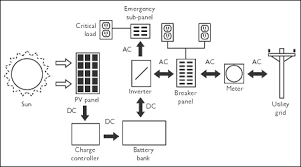 pv system design photovoltaic pv systems cmhc