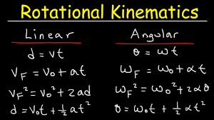 rotational kinematics physics problems basic introduction