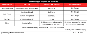 no monthly fee prepaid card prepaid card golden nugget