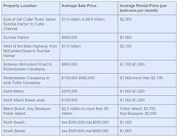 table rental prices evaluating your coastal miami vacation rental s roi by its
