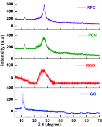 Esi Edge Banding Sinks by Solar Driven Photodegradation Of 17 β Estradiol And Ciprofloxacin