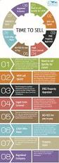 how to sell your house quickly infographic real estate