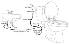 How To Install Bidet Spray Home Full Width 2 Image Png 14314790856337416681