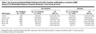Meters Squared by The Effect Of Obesity On Disability Vs Mortality In Older