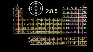 How Does The Modern Periodic Table Arrange Elements 3 1 3 Electron Arrangement Of Elements And Position In The