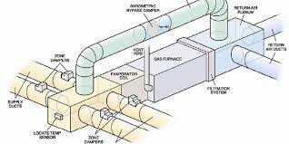 Residential Hvac Ductwork Design Incredible Home Duct Services