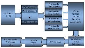 sensors free full text evolution of electroencephalogram