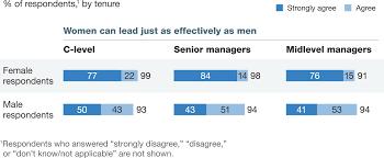 moving mind sets on gender diversity mckinsey global survey