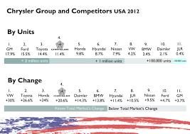 japanese car brands usa 2012 full year analysis fiat group u0027s world