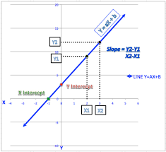 4 ways to calculate slope and intercepts of a line wikihow