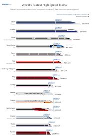 California High Speed Rail Map Global High Speed Train Ranking Goeuro