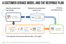 example of customer service balanced scorecard with kpis bsc