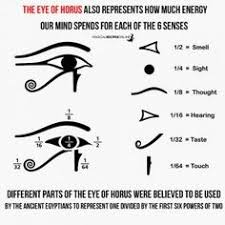 meaning of the 6 parts of the eye of horus or wadjet i
