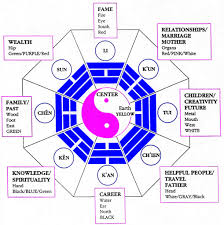 bedroom feng shui map feng shui 101 the bagua map anjie cho