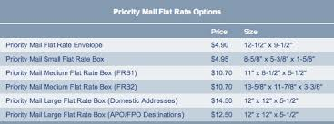 whats the best cheapest way to send a package usps ups fedex