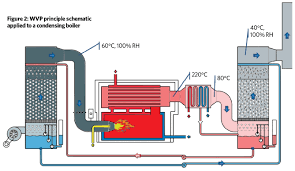 beijing u0027s burning issue u2013 reducing boiler nox emissions u2013 cibse