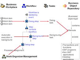 sap tutorial ppt workflow tutorial