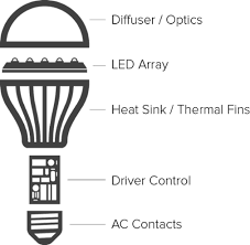 how do led light bulbs work light emitting diode what is led