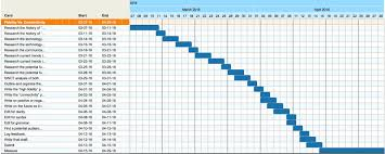 How To Do A Simple Spreadsheet How U0026 Why To Build A Basic Gantt Chart For Almost Any Project Moz