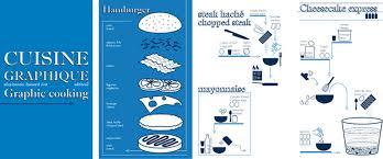 recette des cuisine cuisine graphique graphic cooking editions2