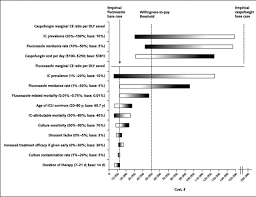 empirical anti candidacandida therapy among selected patients in