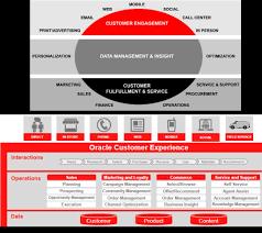Enterprise Architect Resume Sample by Oracle Enterprise Architecture Home Design