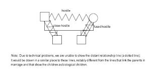 family communication genograms basic genogram components