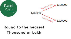 rounding integer numbers to the nearest lakh in excel
