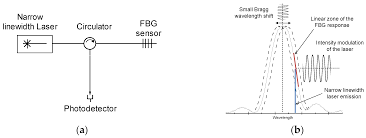 sensors free full text fast interrogation of fiber bragg