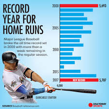 mlb sets new record for home runs in a season