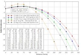how fast do bullets travel images Trajectory chart for 17 hmr 17 hm2 22 lr 22 wmr jpg