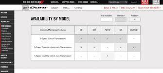 2014 dodge dart models 2014 dodge dart dumps dual clutch automatic except on aero model
