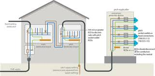 electrical installations in caravan camping parks caravans and