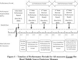 federal register national performance management measures
