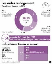 Aides Au Logement Pasidupes Les Députés Godillots Votent La Réduction Des Aides Au