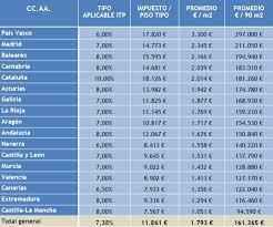 gastos deducibles de venta de vivienda 2015 en el irpf cuantos impuestos pagas por comprar una casa de segunda mano
