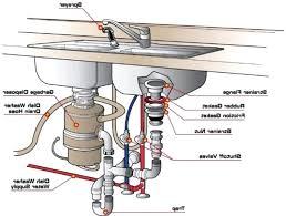 Kitchen Sink Overflow Pipe Kitchen Sink Diagram Isidor Me