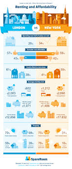 average rent us new york vs london which is the best city to rent in