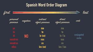 spanish word order diagram pronouns negation direct indirect